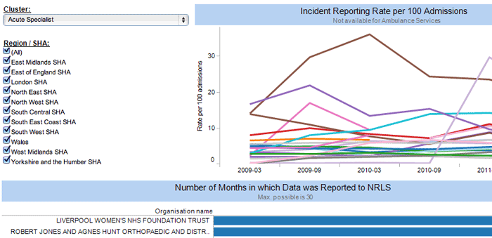 Preview of Patient Safety Dashboard 2 - Click to view