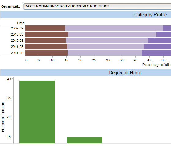 Click to view Patient Safety Dashboard 3: Organisation