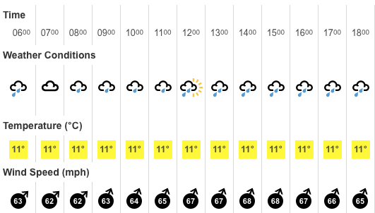 Forecast for Holyhead. Looks lush..